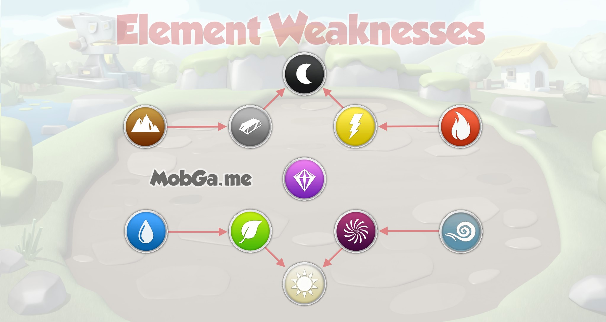 new element strengths and weaknesses dragon mania legends element weaknesses